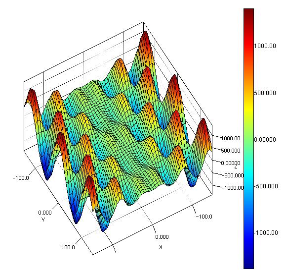 surface chart demos