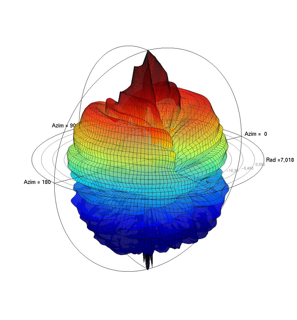 Jzy3d - Scientific 3d plotting